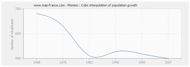 Plomion : Cubic interpolation of population growth