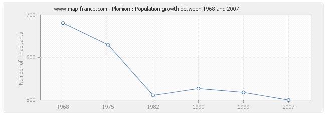 Population Plomion