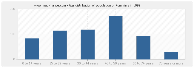 Age distribution of population of Pommiers in 1999