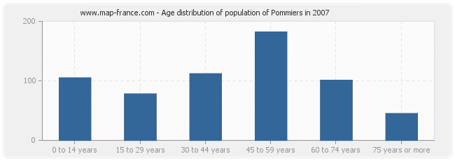 Age distribution of population of Pommiers in 2007