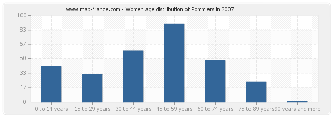 Women age distribution of Pommiers in 2007