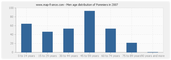 Men age distribution of Pommiers in 2007