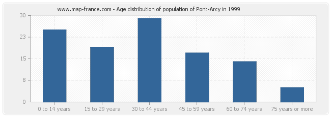 Age distribution of population of Pont-Arcy in 1999