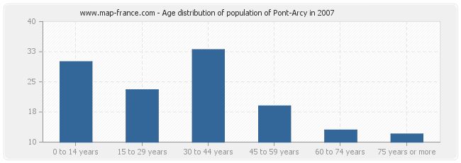 Age distribution of population of Pont-Arcy in 2007