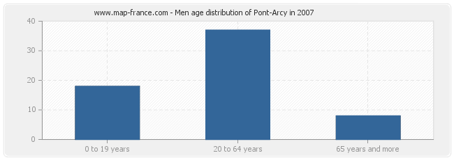 Men age distribution of Pont-Arcy in 2007