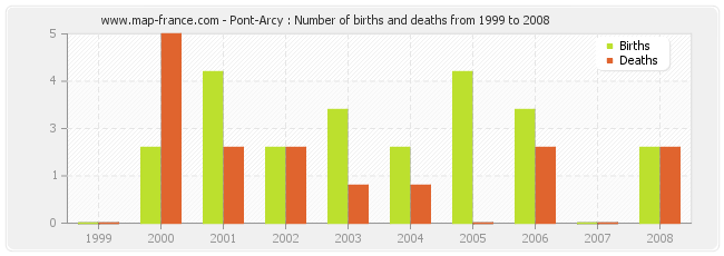 Pont-Arcy : Number of births and deaths from 1999 to 2008