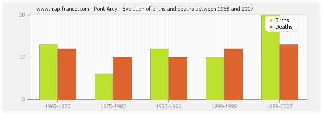 Pont-Arcy : Evolution of births and deaths between 1968 and 2007
