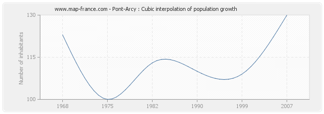 Pont-Arcy : Cubic interpolation of population growth