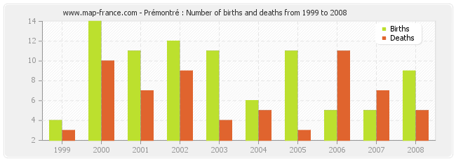 Prémontré : Number of births and deaths from 1999 to 2008
