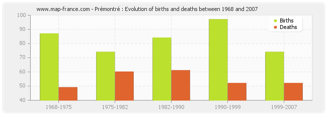 Prémontré : Evolution of births and deaths between 1968 and 2007
