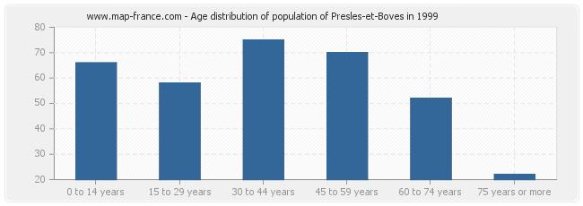 Age distribution of population of Presles-et-Boves in 1999