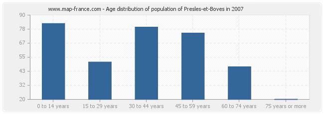 Age distribution of population of Presles-et-Boves in 2007