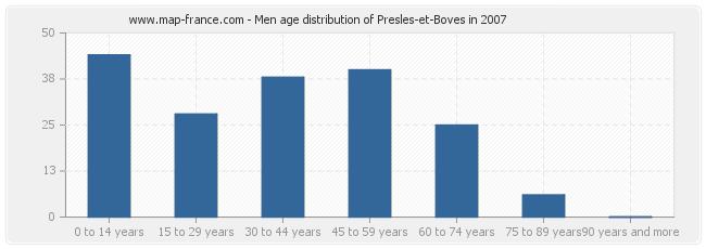Men age distribution of Presles-et-Boves in 2007
