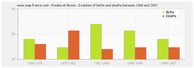 Presles-et-Boves : Evolution of births and deaths between 1968 and 2007
