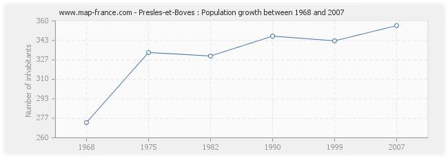 Population Presles-et-Boves