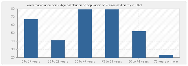Age distribution of population of Presles-et-Thierny in 1999