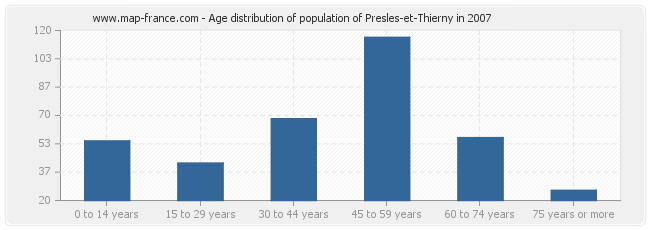 Age distribution of population of Presles-et-Thierny in 2007