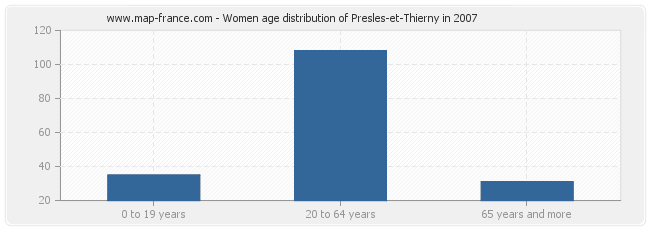 Women age distribution of Presles-et-Thierny in 2007