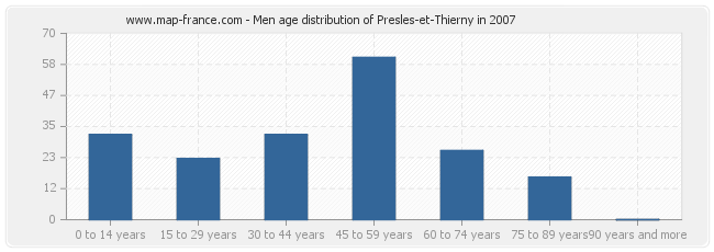 Men age distribution of Presles-et-Thierny in 2007