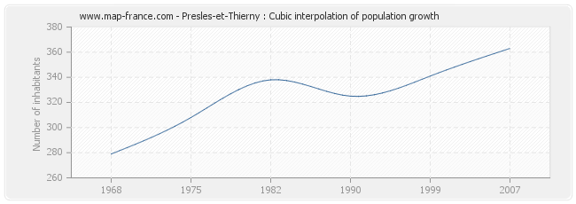 Presles-et-Thierny : Cubic interpolation of population growth