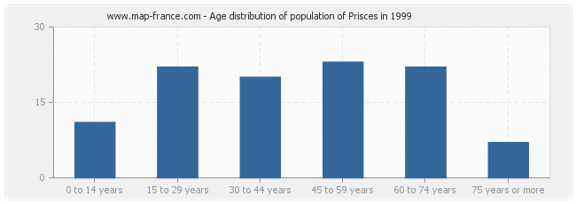 Age distribution of population of Prisces in 1999