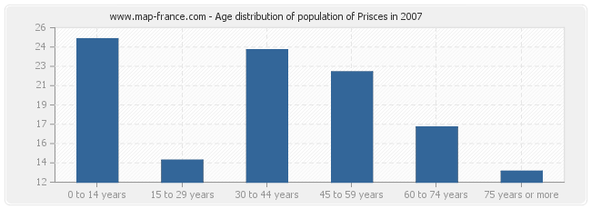 Age distribution of population of Prisces in 2007