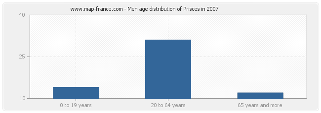 Men age distribution of Prisces in 2007
