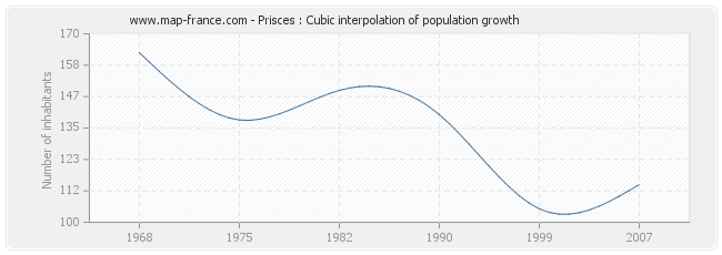 Prisces : Cubic interpolation of population growth