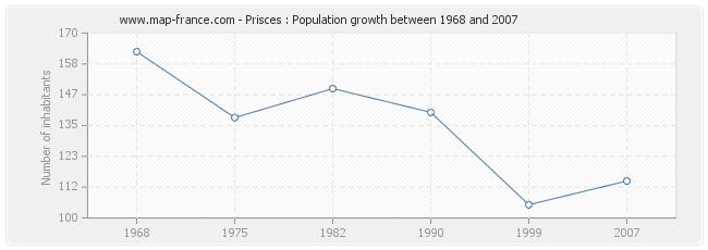 Population Prisces