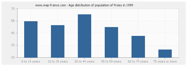 Age distribution of population of Proisy in 1999