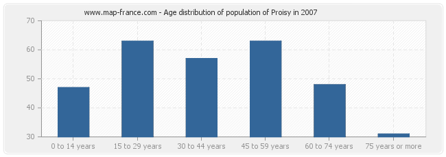 Age distribution of population of Proisy in 2007