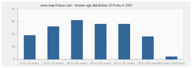 Women age distribution of Proisy in 2007