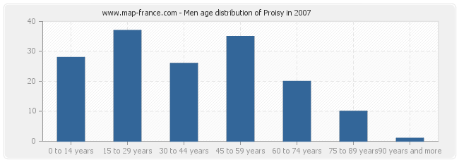 Men age distribution of Proisy in 2007