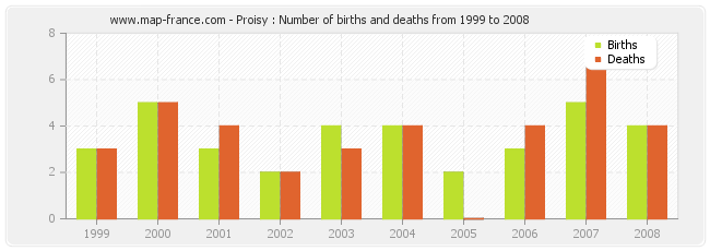 Proisy : Number of births and deaths from 1999 to 2008