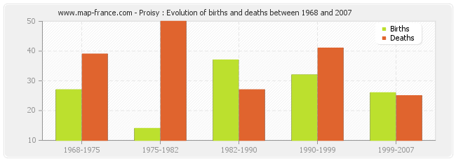 Proisy : Evolution of births and deaths between 1968 and 2007