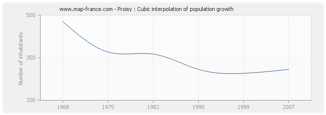 Proisy : Cubic interpolation of population growth