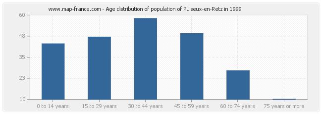 Age distribution of population of Puiseux-en-Retz in 1999