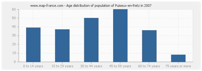Age distribution of population of Puiseux-en-Retz in 2007