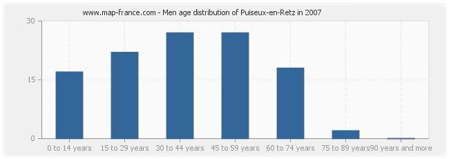 Men age distribution of Puiseux-en-Retz in 2007