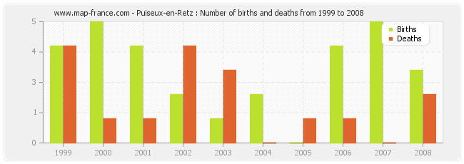 Puiseux-en-Retz : Number of births and deaths from 1999 to 2008