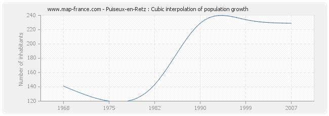 Puiseux-en-Retz : Cubic interpolation of population growth