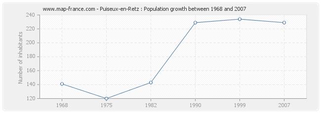 Population Puiseux-en-Retz