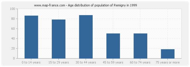 Age distribution of population of Remigny in 1999
