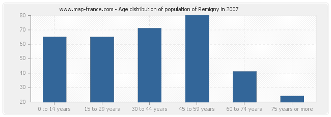 Age distribution of population of Remigny in 2007