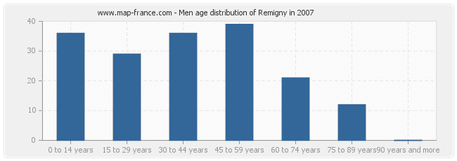 Men age distribution of Remigny in 2007