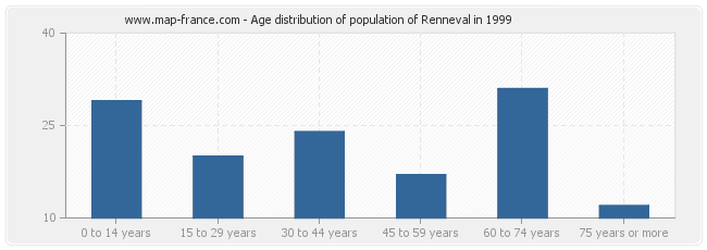 Age distribution of population of Renneval in 1999