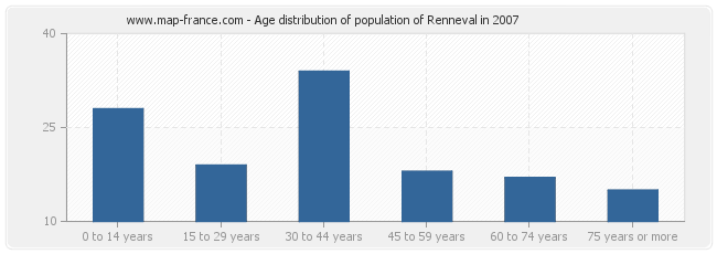 Age distribution of population of Renneval in 2007