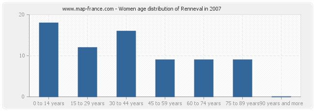 Women age distribution of Renneval in 2007