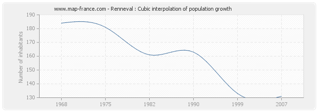 Renneval : Cubic interpolation of population growth