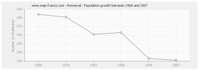 Population Renneval